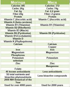 Moringa vs Maca Nutritional chart